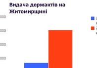 Перед скасуванням держактів їх видача на Житомирщині збільшилась вдвічі. ІНФОГРАФІКА